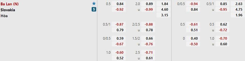 Tỷ lệ kèo Ba Lan vs Slovakia