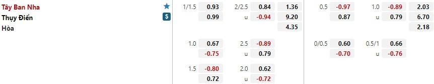 Tỷ lệ kèo Tây Ban Nha vs Thụy ĐIển