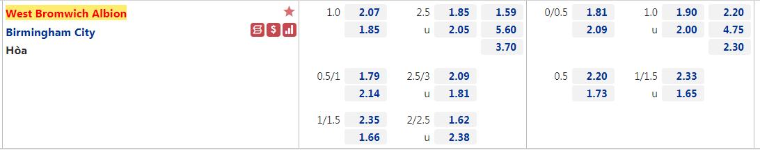 soi-keo-west-brom-vs-birmingham-city-luc-2h00-ngay-16-10-2021-2